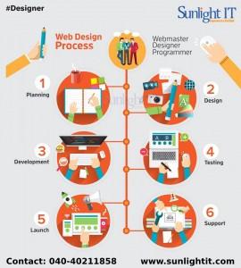 best web designing services in hyderabad